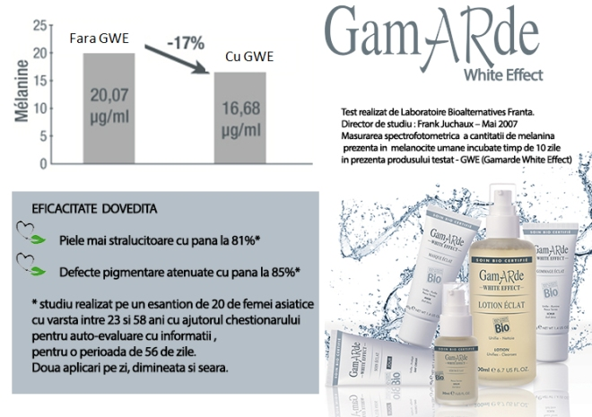 Gamarde White Effect